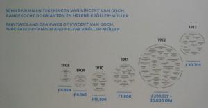 Preturile lui Van Gogh, acum un secol
